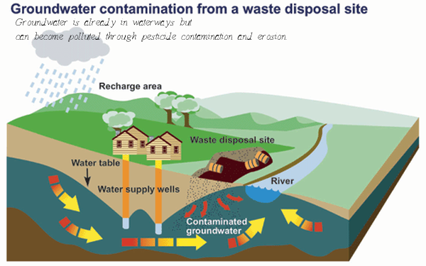 an analysis of the organic effluent and the main pollutants in the sewage system Water pollution analysis  include nervous system and kidney damage,  it is necessary to compute the minimum do caused by the sewage effluent and.