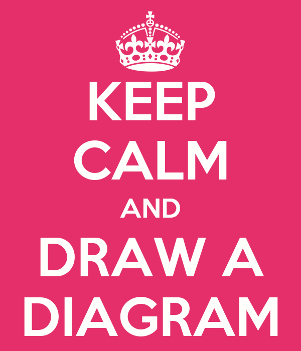 KEEP CALM AND DRAW A DIAGRAM