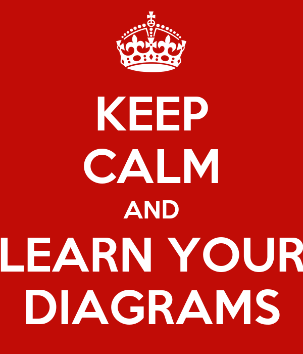 KEEP CALM AND LEARN YOUR DIAGRAMS