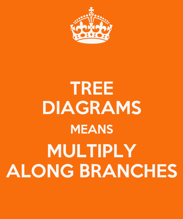 TREE DIAGRAMS MEANS MULTIPLY ALONG BRANCHES