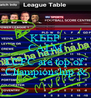 KEEP CALM When LCFC are top of Championship & - Personalised Poster A4 size