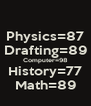 Physics=87 Drafting=89 Computer=98 History=77 Math=89 - Personalised Poster A4 size